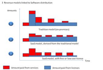 Software_distribution_models