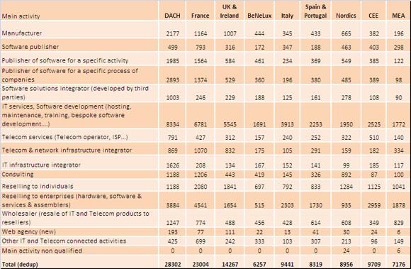 IT distibution market Coverage EMEA